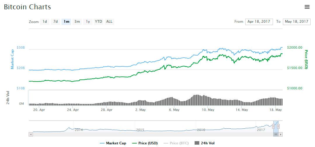 price-btc-asset-markets