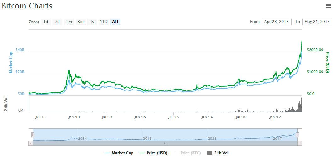 historico-precio-bitcoin-subida