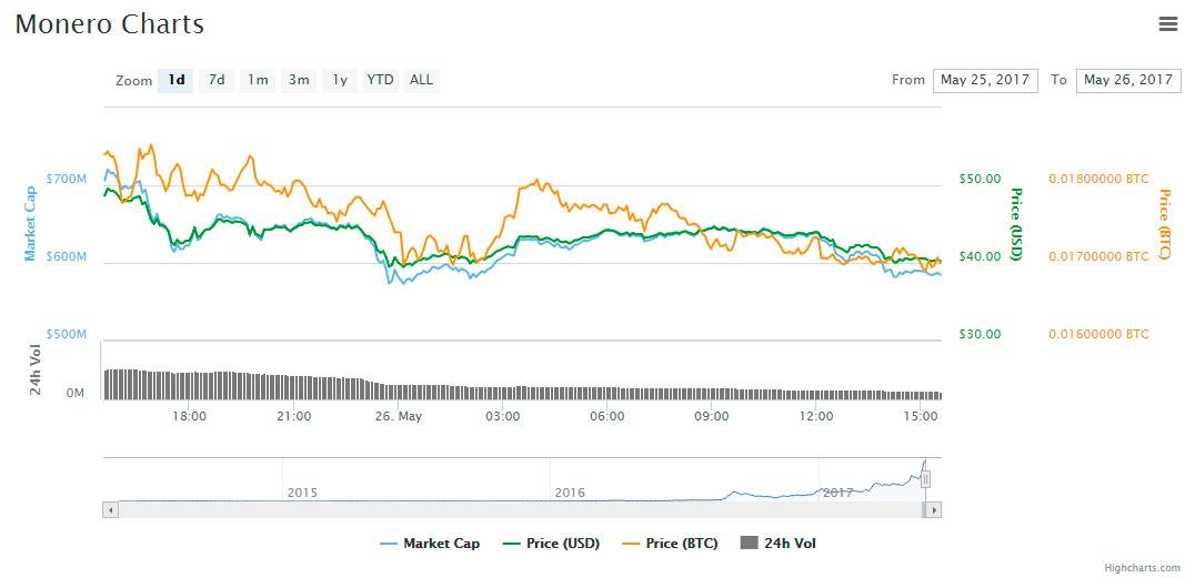 XMR-precio-caida-valoracion