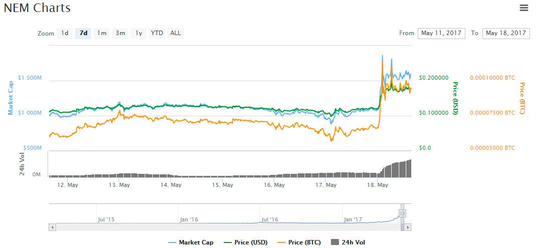 XEM-market-cap-record