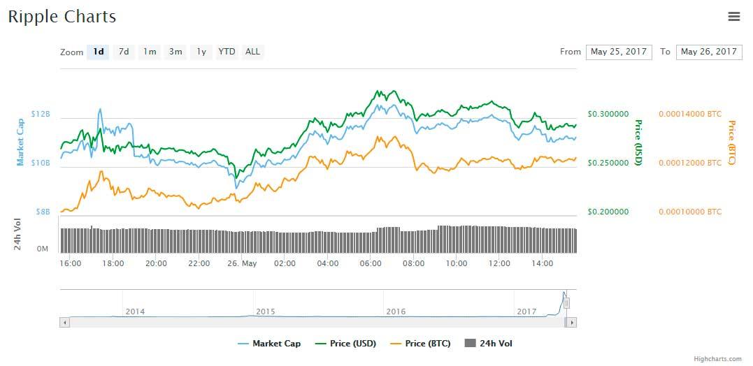 market-criptomonedas-xrp-assets