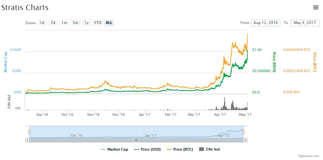 chart-strat-peak-level