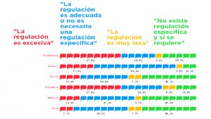 Brasil-México-Startups-Reacción