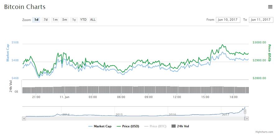 Movimiento de Bitcoin durante las últimas 24 h en CoinMarketCap