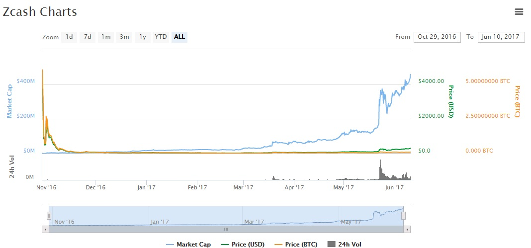 zec chart price volume