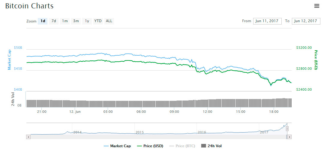BTC low price fall