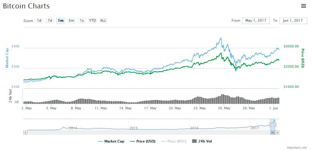 btc-chart-market-cap