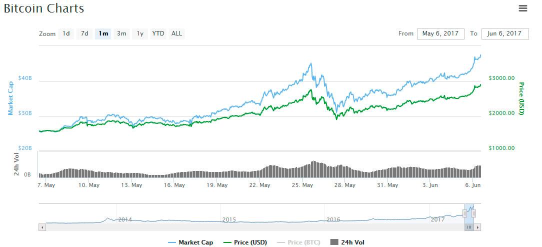 Precio de bitcoin supera los 2.900 dólares