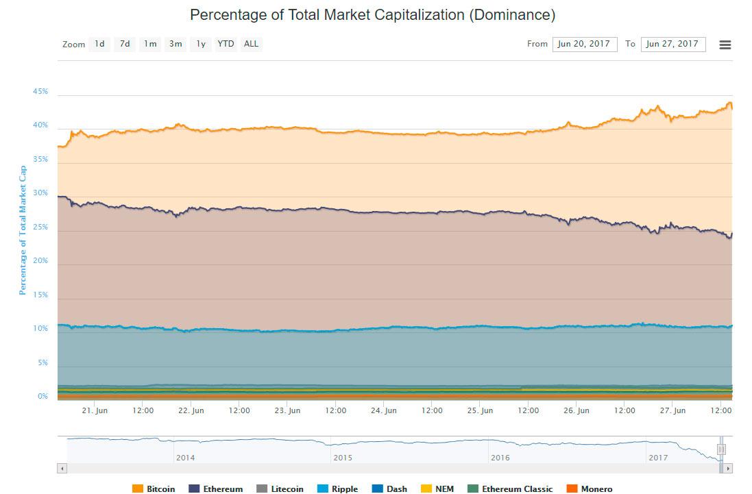 coinmarketcap BTC dominance chart