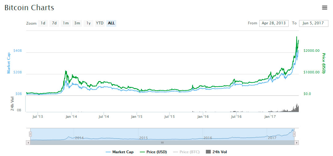 record-price-bitcoin-assets