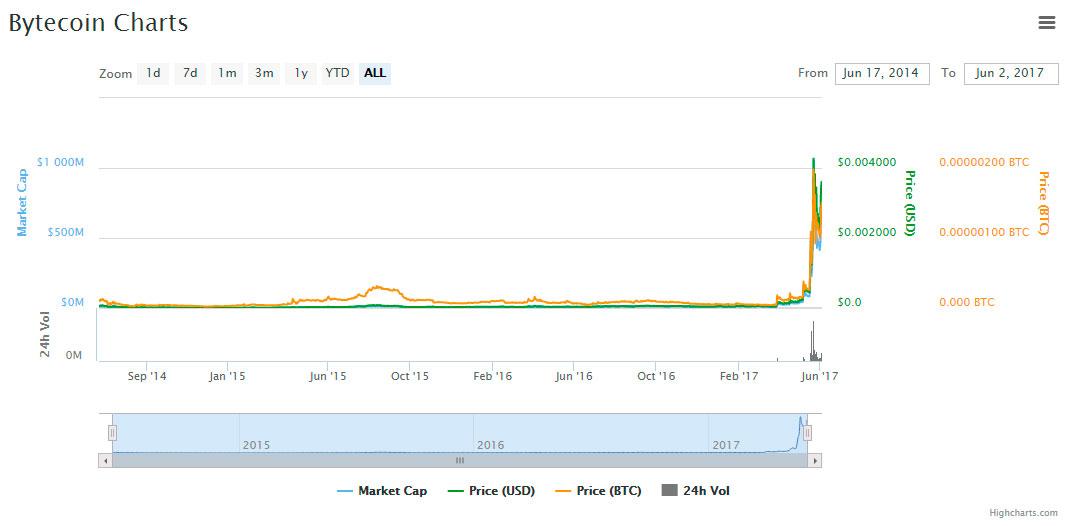 BCN-price-evolution-chart