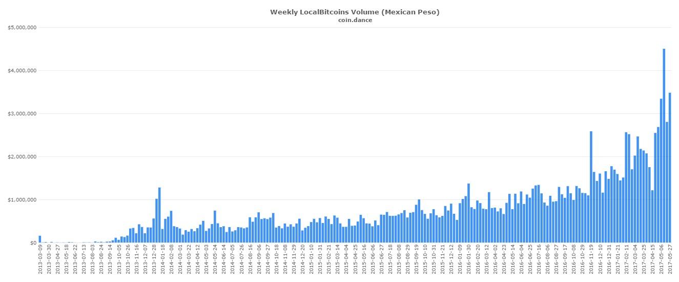 Mexico-market-bitcoin-demand