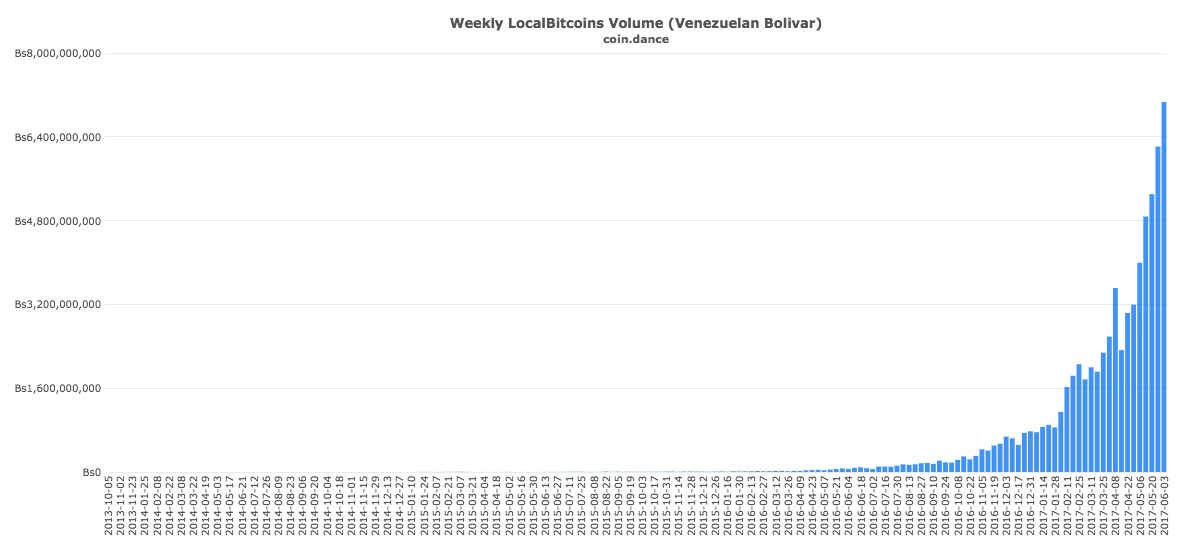 Localbitcoins Bolivares Venezuela