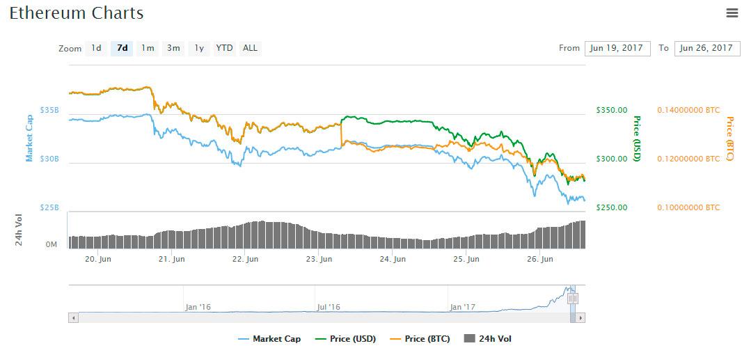 ETH fall market cap