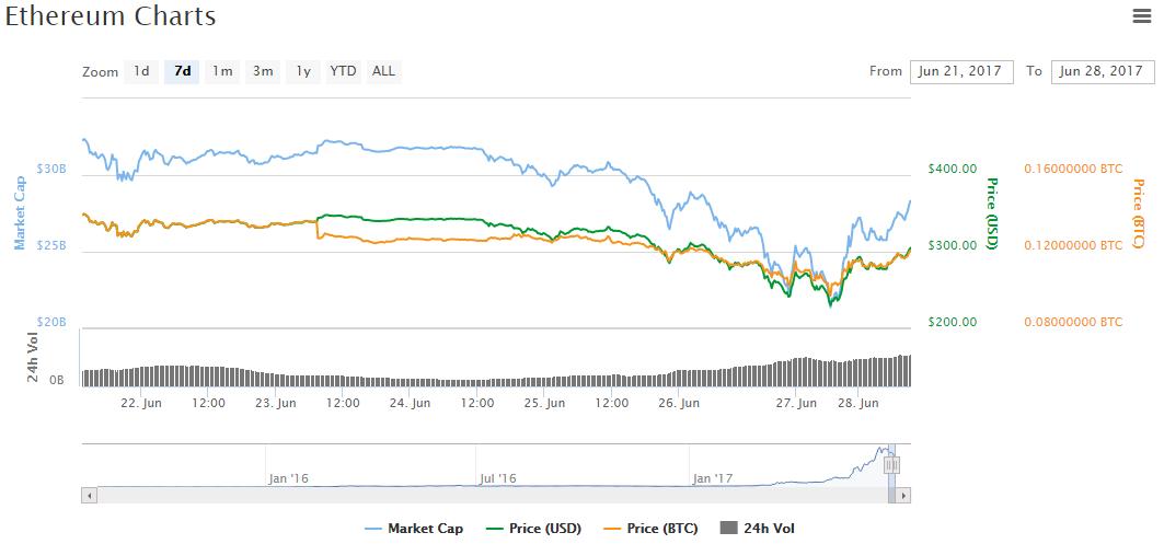ETH rebound precio mercado