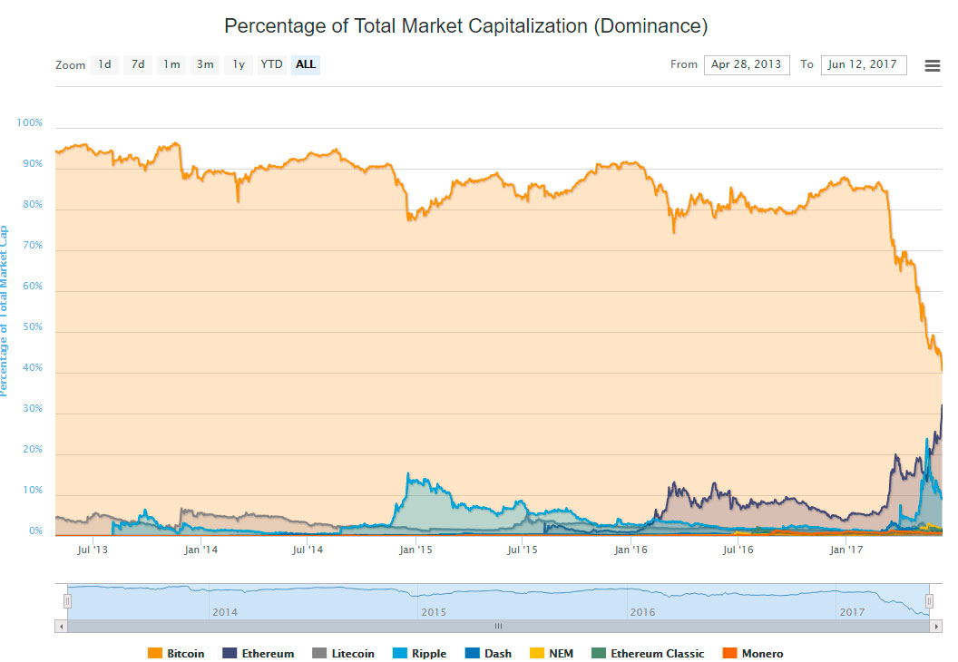 BTC low market cap