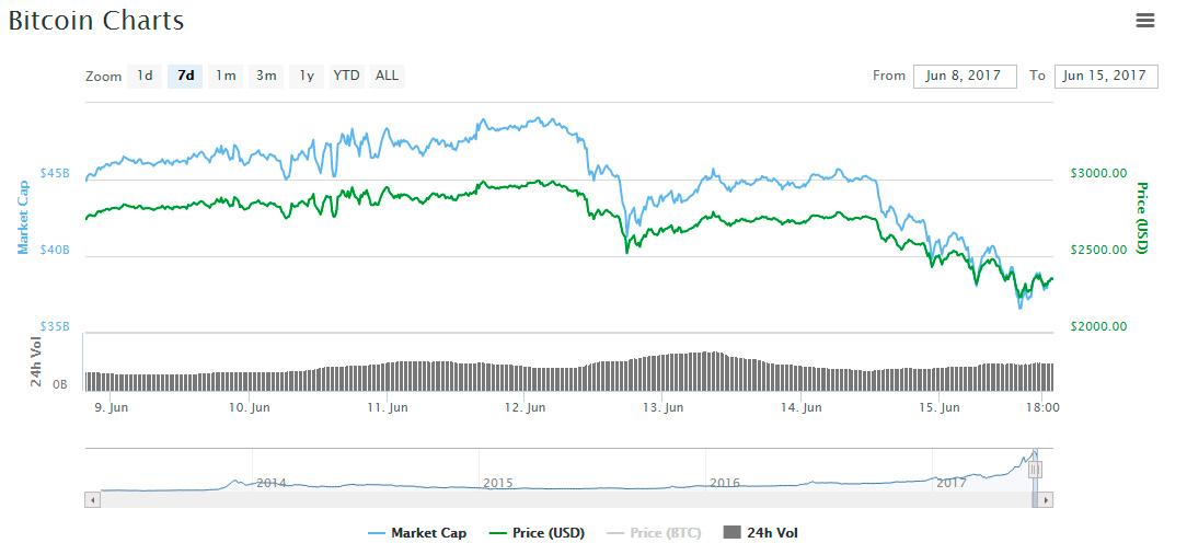 grafica caida de bitcoin