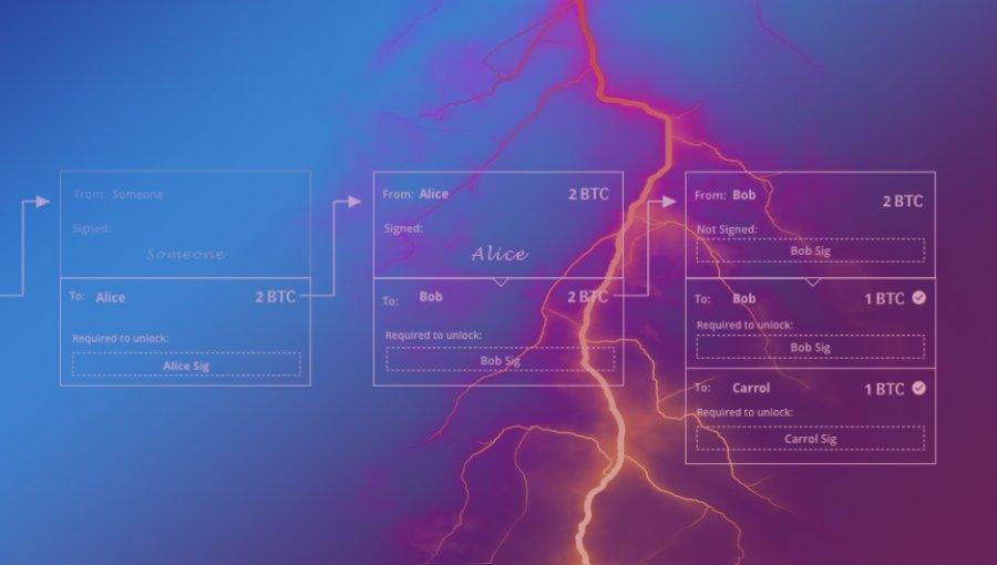 bitfury-lightning-network-bitcoin-wegwit