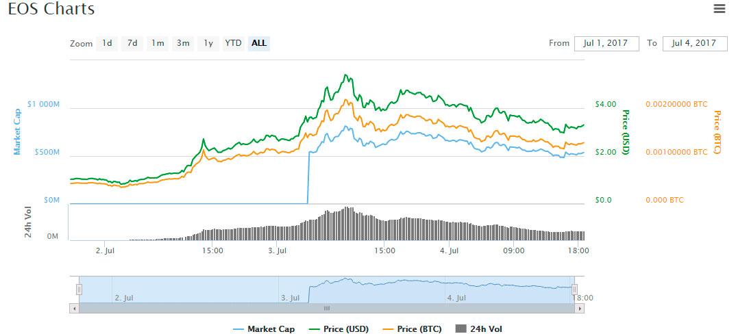 precio grafica EOS asset