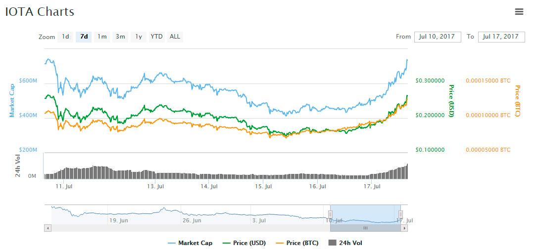 MIOTA crypto asset market