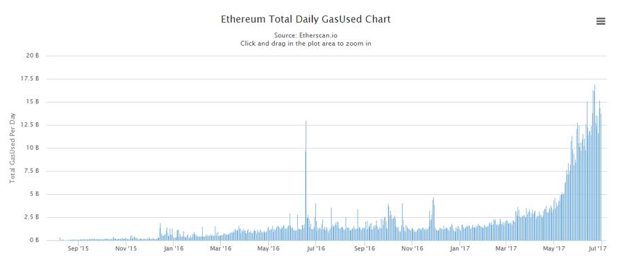Total de gas utilizado diariamente en Ethereum. Fuente Etherscan