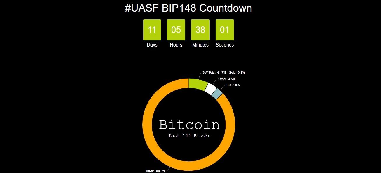bip91-bitcoin-mineria-pool
