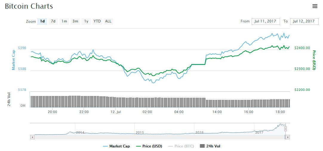 rebote tecnico bitcoin precio
