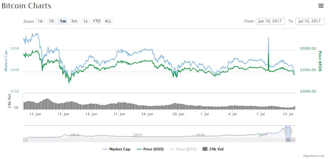 BTC precio fluctuacion mensual