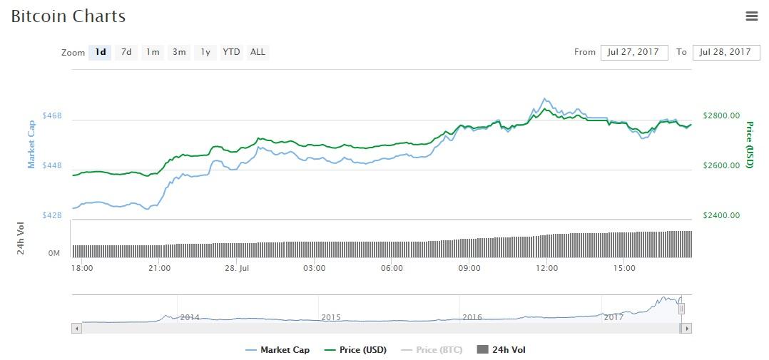 BTC chart graph coinmarketcap