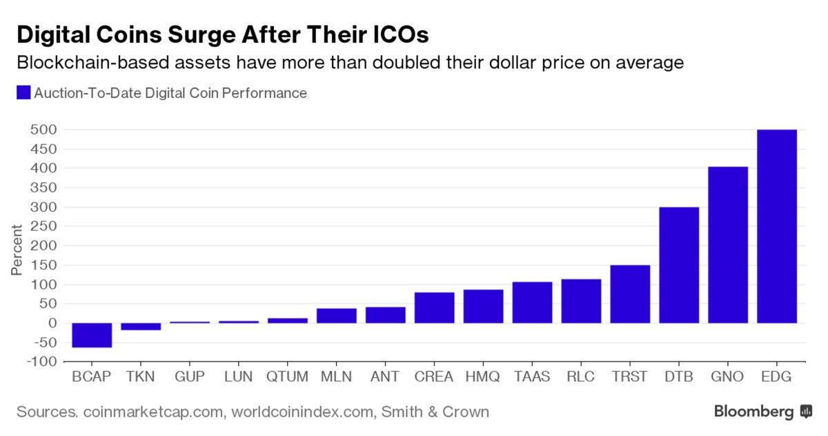chart prices criptocoins icos