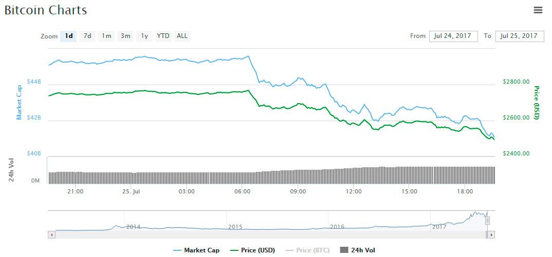 coinmarketcap graph bitcoin low