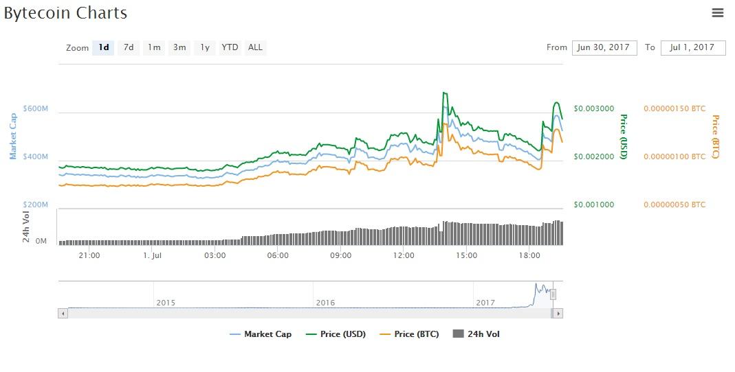 BTC asset high price