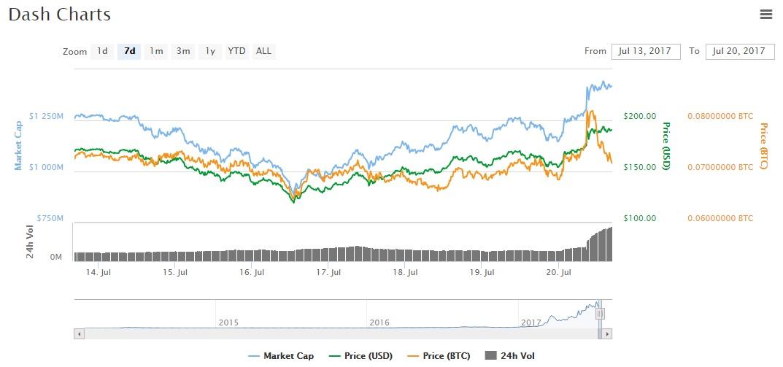 chart DASH coinmarket cap