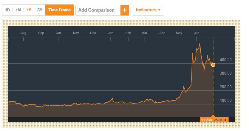 bitcoun fund return percentage