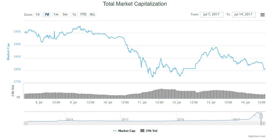 crypto asset market value