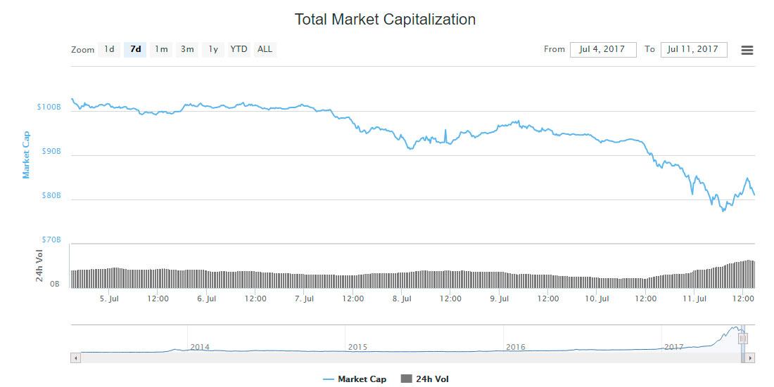 capitalizacion de mercado caida