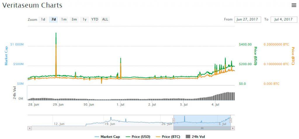 ICO VERI price chart