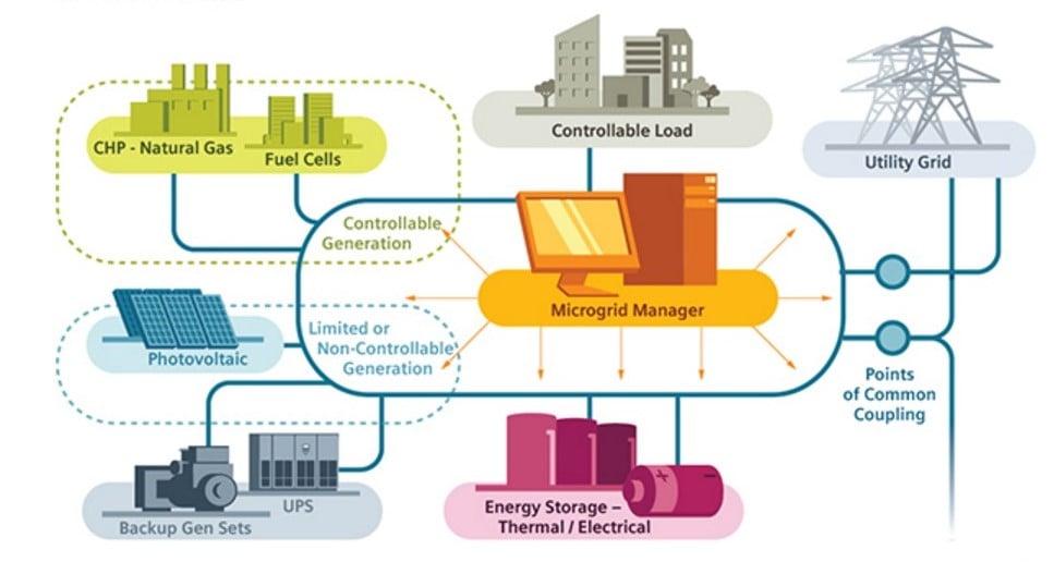 Energía eléctrica-blockchain-microgrid-siemens