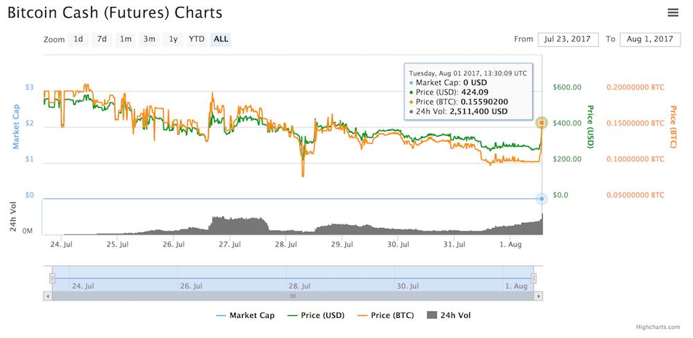 Futuros Bitcoin Cash Precio