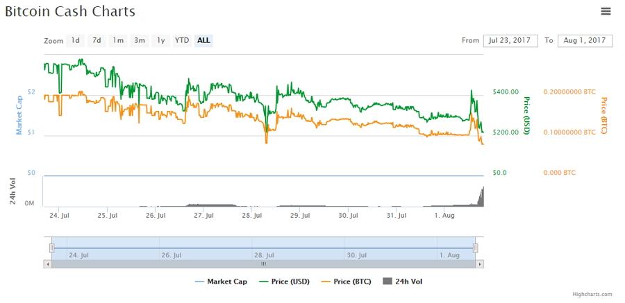 Movimientos de precio y capitalización de BCH. Fuente CoinMarketCap