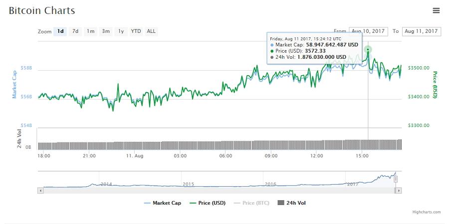 Precio y capitalización de Bitcoin en las últimas 24 horas. Fuente CoinMarketCap