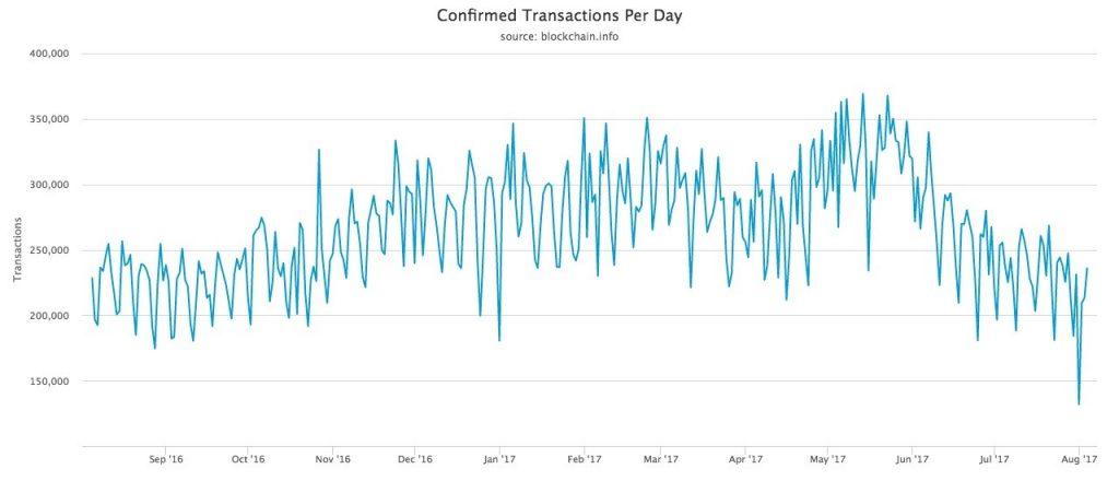 Transacciones diarias de la red Bitcoin. Fuente Blockchain.info