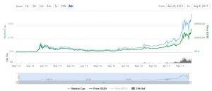 btc-price-cap-gains
