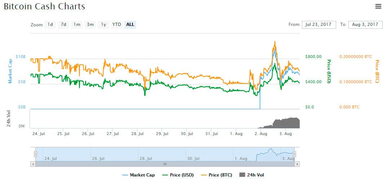 BCH market graph swing