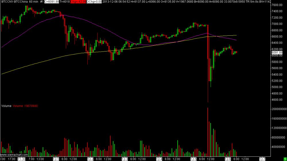 BTC down fall 2013