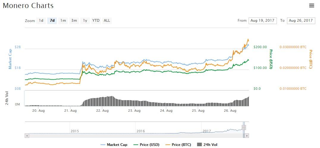 XMR one week chart
