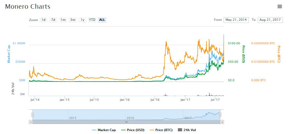 XMR price graph curve