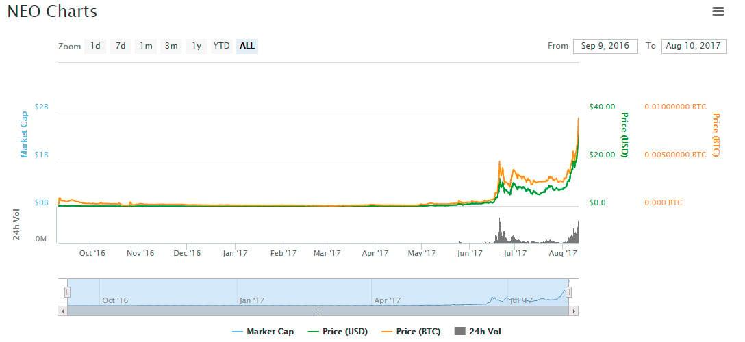 Neo ex antshares price