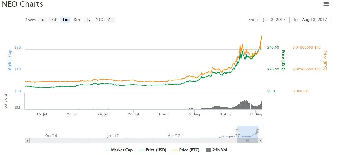 Neo Antshares price chart