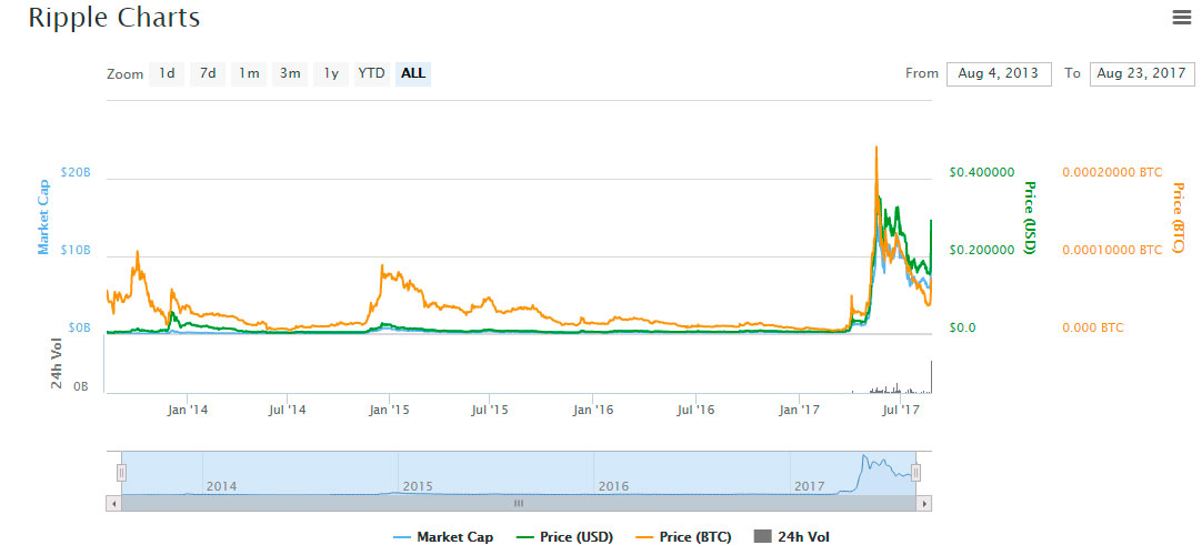 chart coinmarket cap ripple